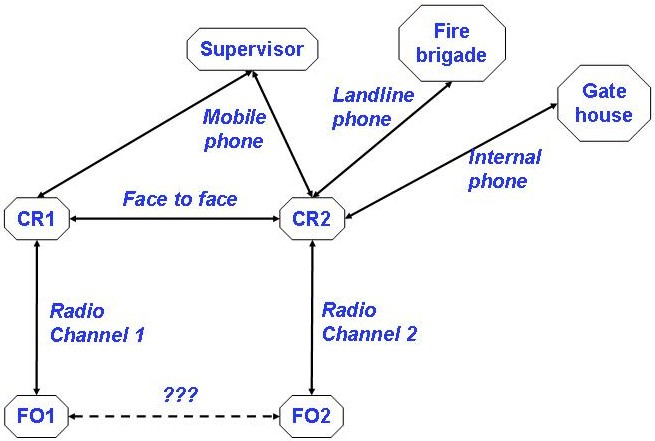 Communications in an emergency
