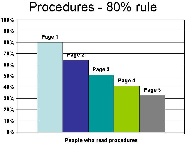 Graph showing how the proportion of people who read each page of a document diminishes as the number of pages increases