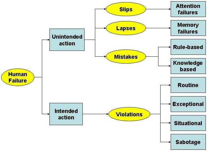 Flow chart categorising human failures as slips, lapses, mistakes and violations